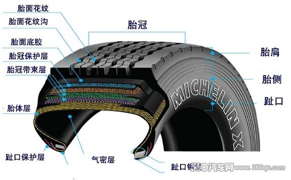 米其林推出适用于卡客车的无内胎节油轮胎