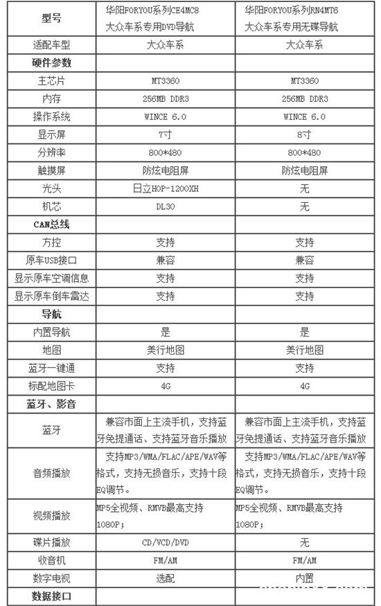 华阳foryou系列大众专用dvd导航vs无碟导航