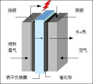 燃料电池热来临   近几年以来,国际车企一直在电动汽车(ev)领高清图片