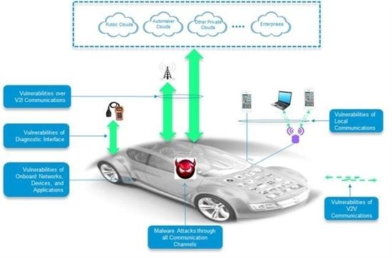 智能互联汽车面临哪些安全隐患?